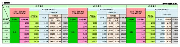 平成27年5月1日からの自動車重量税の税額表