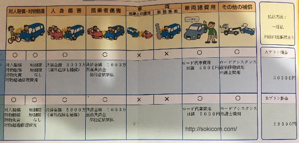 自動車保険会社