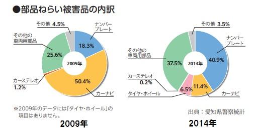 愛知県警察部品ねらい盗難統計グラフ